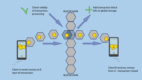 Blockchain workflow scheme explainer - transaction processing in global cryptocurrency net.